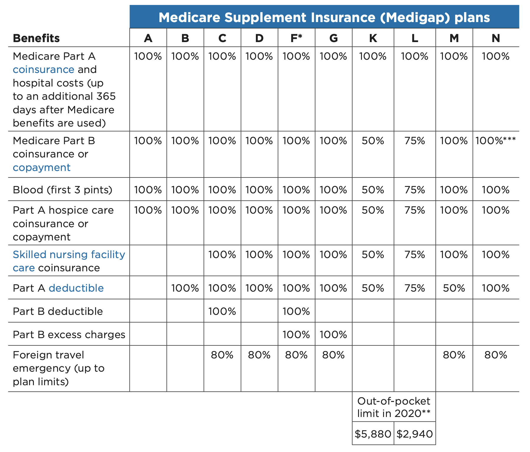 Medicare Supplement Comparrison-1